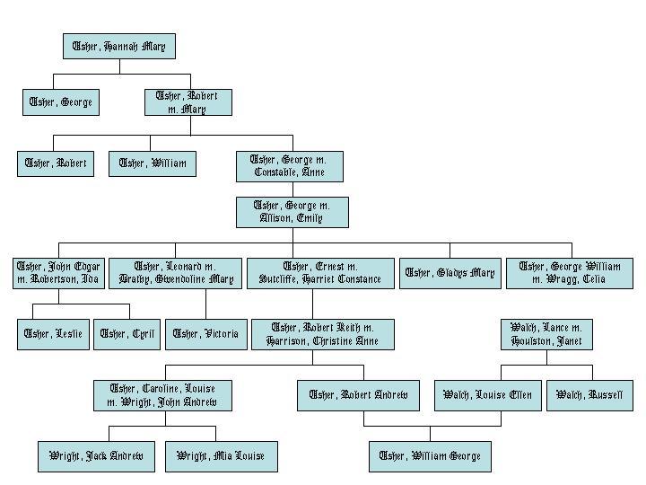The usher family tree